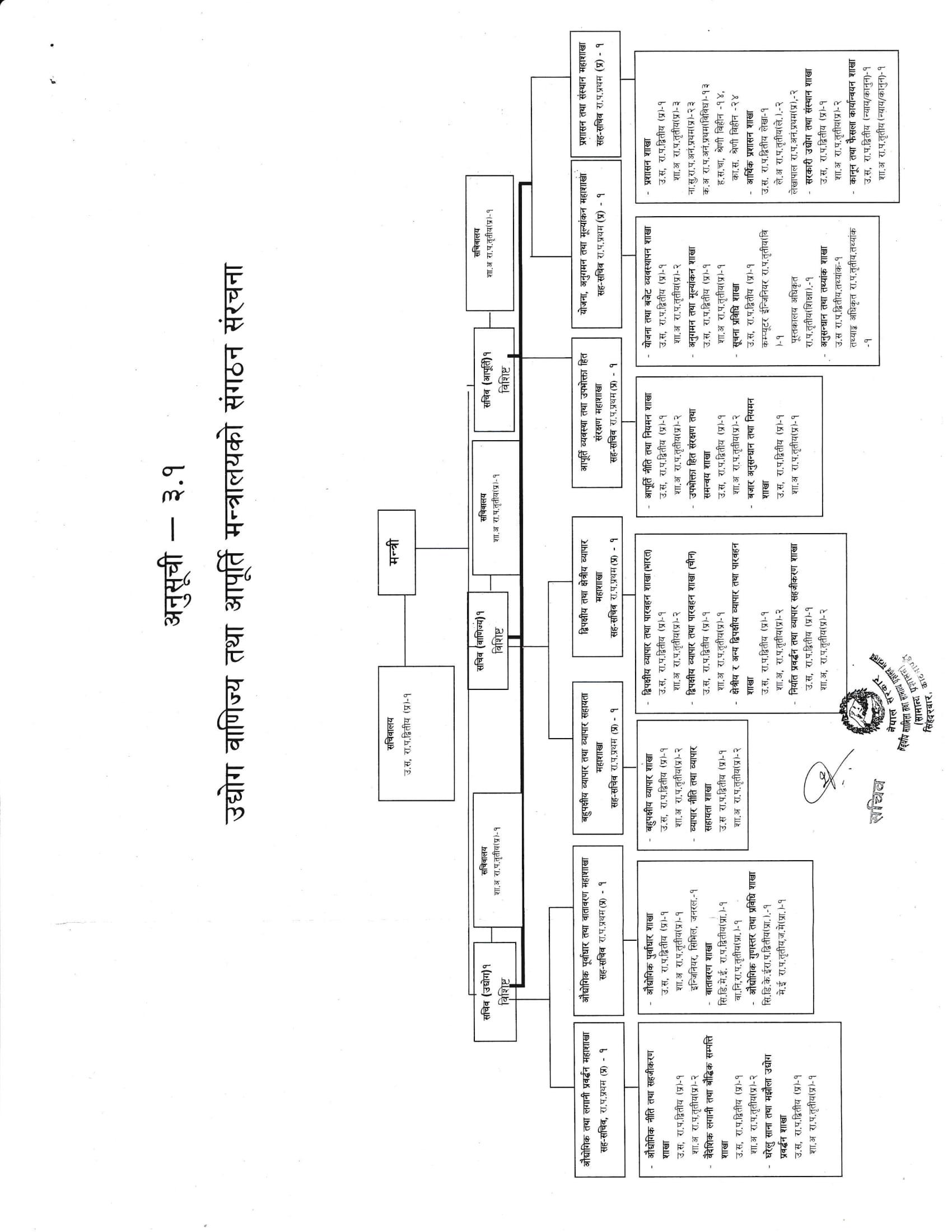 संगठन संरचना तथा दरबन्दी