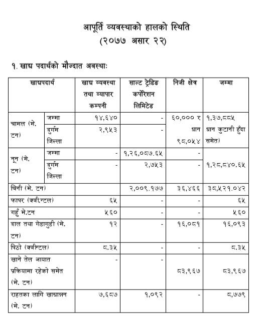 Details Status of current supply arrangements on 7/72020.